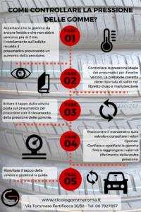 Infografica Pressione Gomme